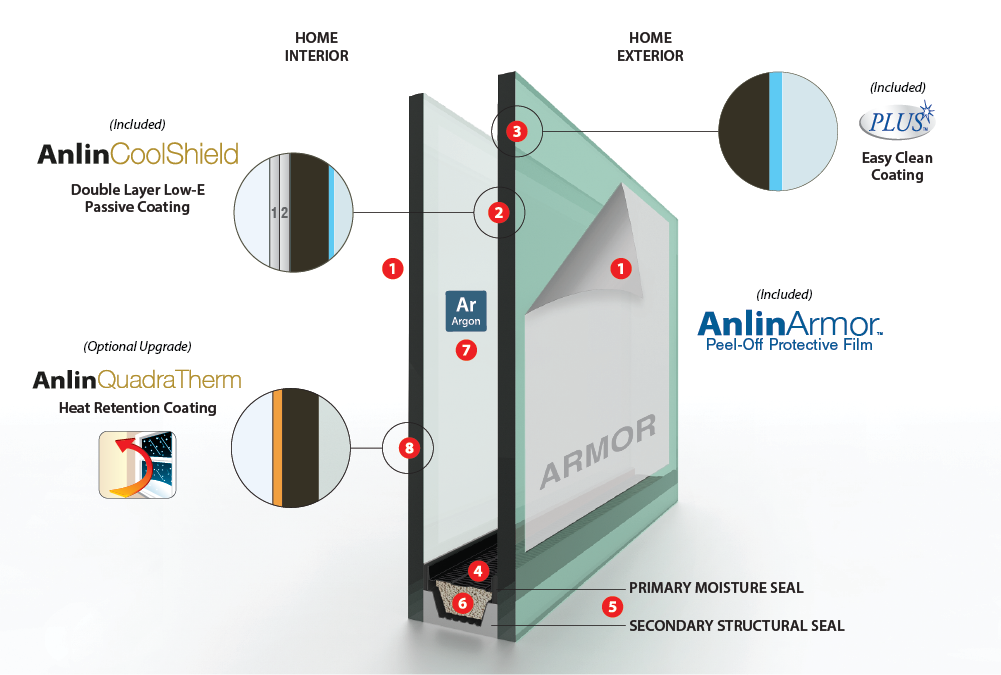 Anlin CoolShield Glass Pack