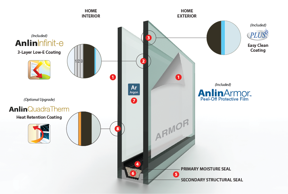 Anlin Infinit-e Plus Glass Pack
