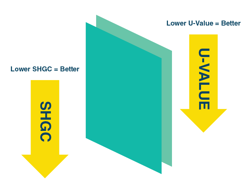 Anlin windows SHGC and U-Value